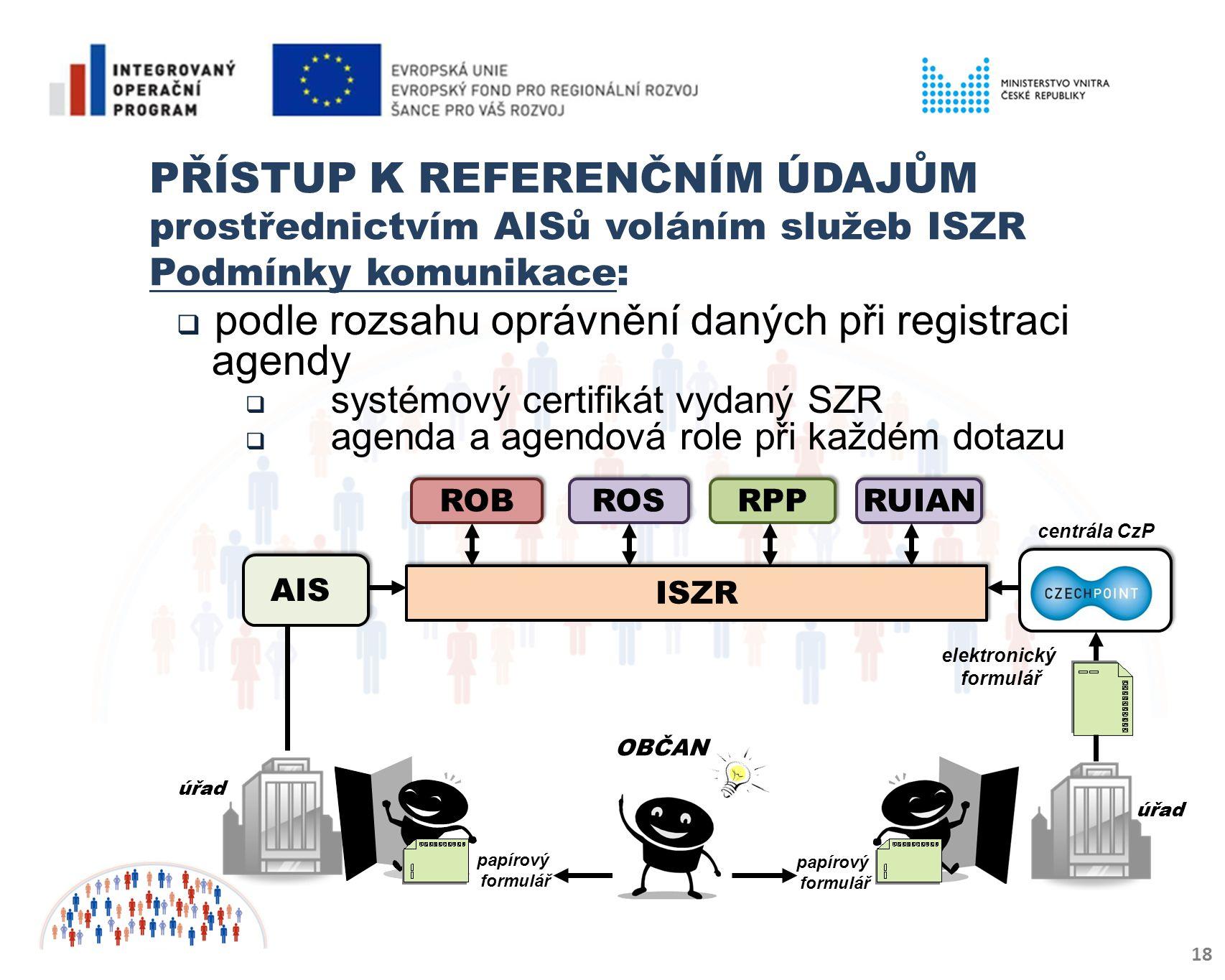 PŘÍSTUP K REFERENČNÍM ÚDAJŮM prostřednictvím AISů voláním služeb ISZR Podmínky komunikace: 18  podle rozsahu oprávnění daných při registraci agendy  systémový certifikát vydaný SZR  agenda a agendová role při každém dotazu ISZR RPP ROB RUIAN ROS OBČAN centrála CzP úřad papírový formulář AIS papírový formulář elektronický formulář úřad