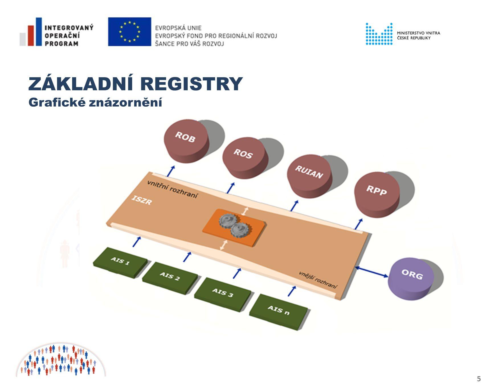 6 PROSTŘEDKY KOMUNIKACE mezi agendami navzájem a agendami a základními registry od 1.