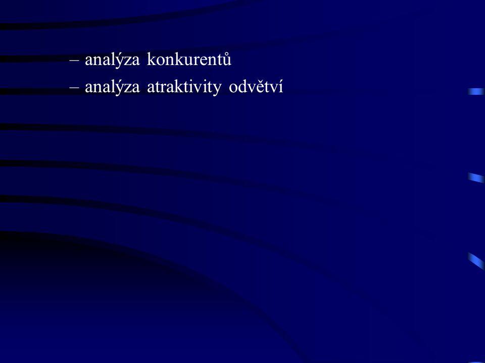 –analýza konkurentů –analýza atraktivity odvětví