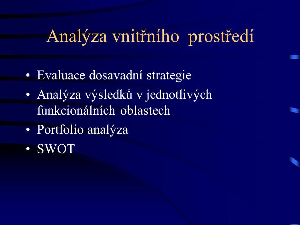 Analýza vnitřního prostředí •Evaluace dosavadní strategie •Analýza výsledků v jednotlivých funkcionálních oblastech •Portfolio analýza •SWOT