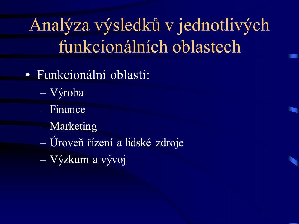 Analýza výsledků v jednotlivých funkcionálních oblastech •Funkcionální oblasti: –Výroba –Finance –Marketing –Úroveň řízení a lidské zdroje –Výzkum a v