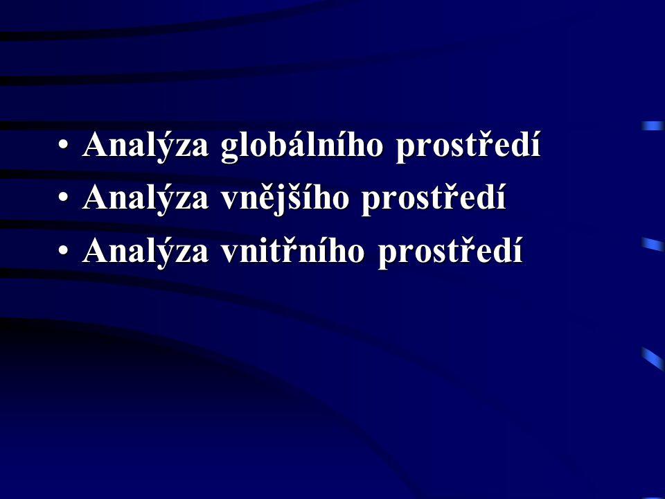 •Analýza globálního prostředí •Analýza vnějšího prostředí •Analýza vnitřního prostředí