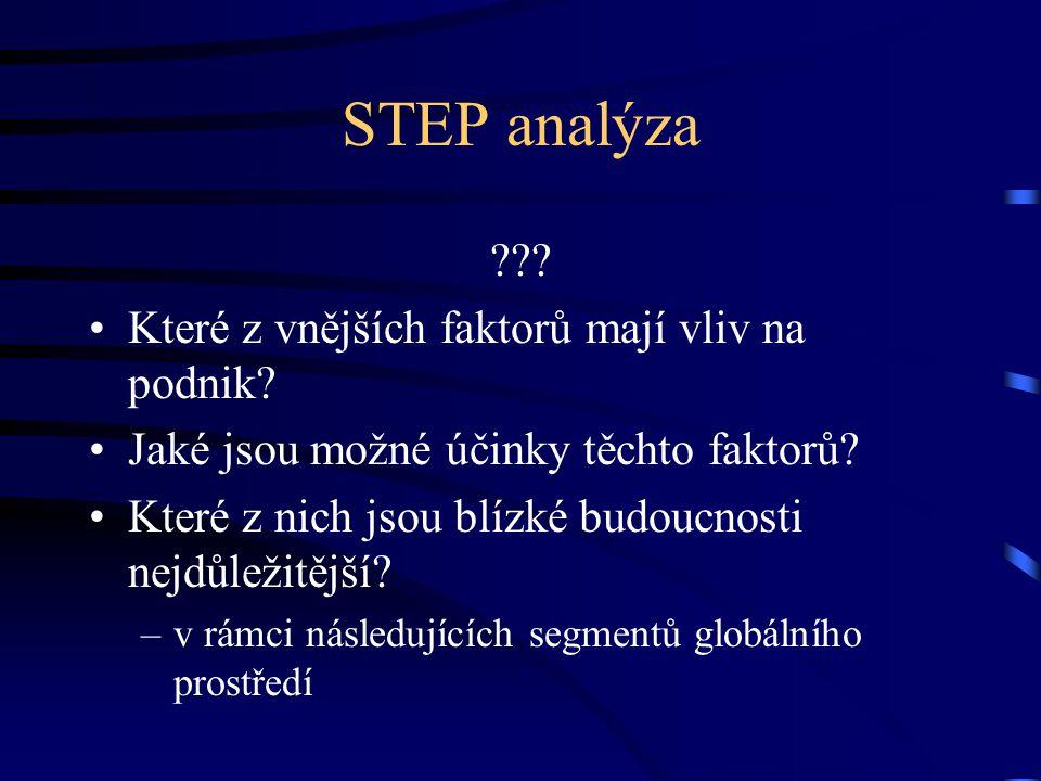 STEP analýza ??? •Které z vnějších faktorů mají vliv na podnik? •Jaké jsou možné účinky těchto faktorů? •Které z nich jsou blízké budoucnosti nejdůlež