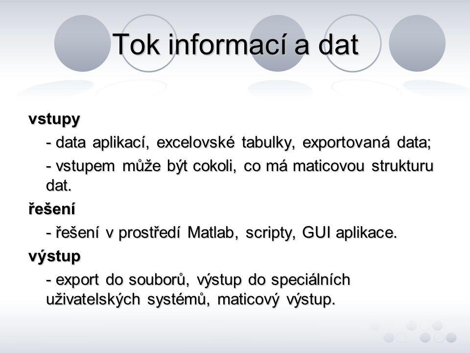 použití + přednosti - matematika a výpočty; - vývoj algoritmů, scripty, vlastní funkce; - modelování a simulace; - vývoj aplikací včetně grafického rozhraní (GUI) + přenos dat mezi GUI a funkcemi či scripty; - možnost rozšiřování o vlastní funkce; - toolboxy - orientované balíky hotových funkcí, - modulární.