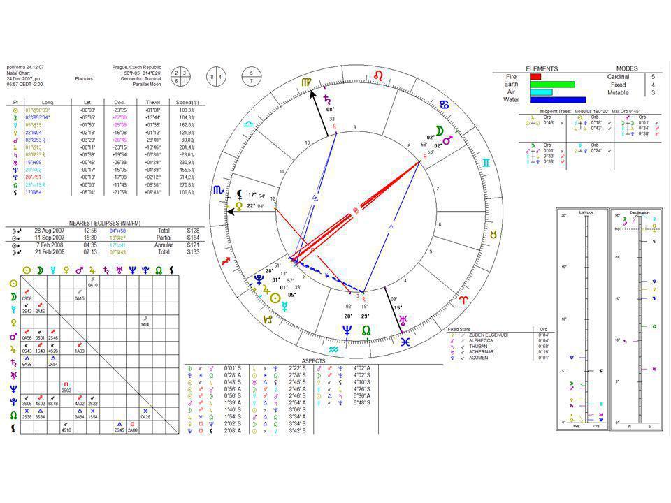 PROGRESIVNÍ HOROSKOP •Progresivní horoskop je celý počítán jako sekundárně direkční i v postavení os a všech domů.