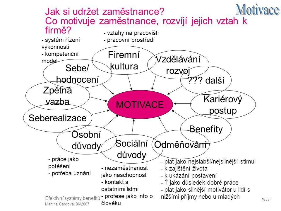 Page 1 Martina Cardová, 06/2007 Efektivní systémy benefitů Jak si udržet zaměstnance? Co motivuje zaměstnance, rozvíjí jejich vztah k firmě? Sebe/ hod