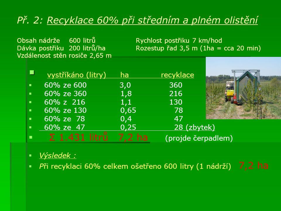 Př. 2: Recyklace 60% při středním a plném olistění Obsah nádrže 600 litrů Rychlost postřiku 7 km/hod Dávka postřiku 200 litrů/ha Rozestup řad 3,5 m (1