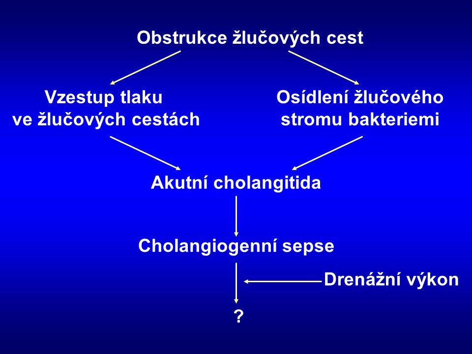 Obstrukce žlučových cest Vzestup tlaku ve žlučových cestách Osídlení žlučového stromu bakteriemi Akutní cholangitida Cholangiogenní sepse ? Drenážní v