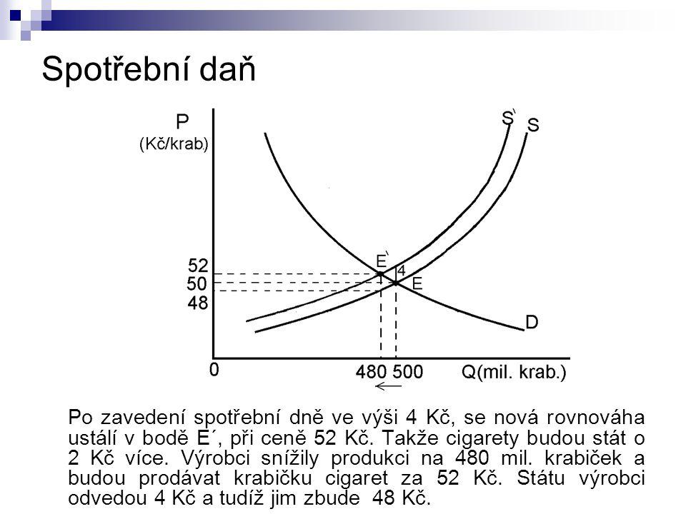 Spotřební daň Po zavedení spotřební dně ve výši 4 Kč, se nová rovnováha ustálí v bodě E´, při ceně 52 Kč.