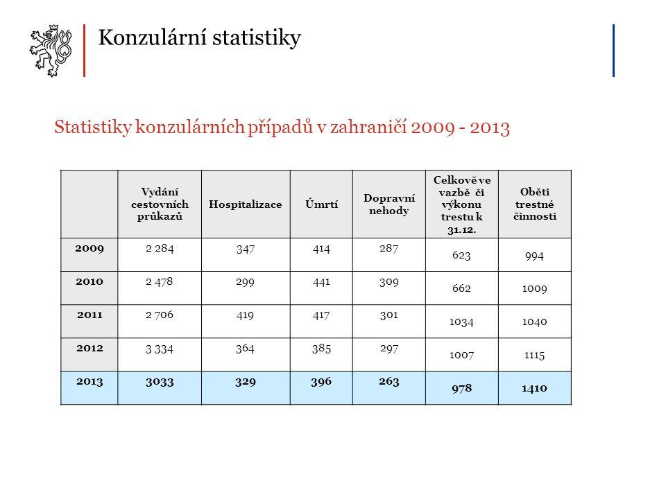 Konzulární statistiky Statistiky konzulárních případů v zahraničí 2009 - 2013 Vydání cestovních průkazů HospitalizaceÚmrtí Dopravní nehody Celkově ve vazbě či výkonu trestu k 31.12.