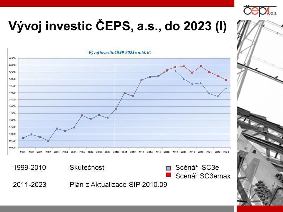 Vývoj investic ČEPS, a.s., do 2023 (II)  Povinnost provozovatele PS připojit každého, kdo o připojení požádá a splňuje podmínky dané EZ (zákon č.