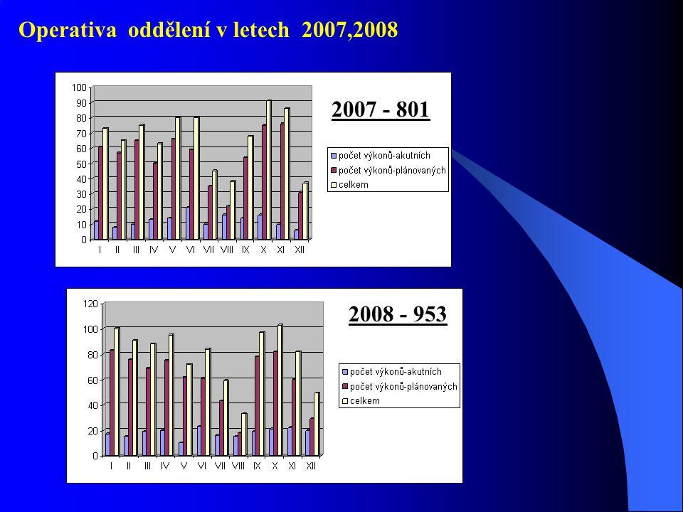 Operativa oddělení v letech 2007,2008 2008 - 953 2007 - 801