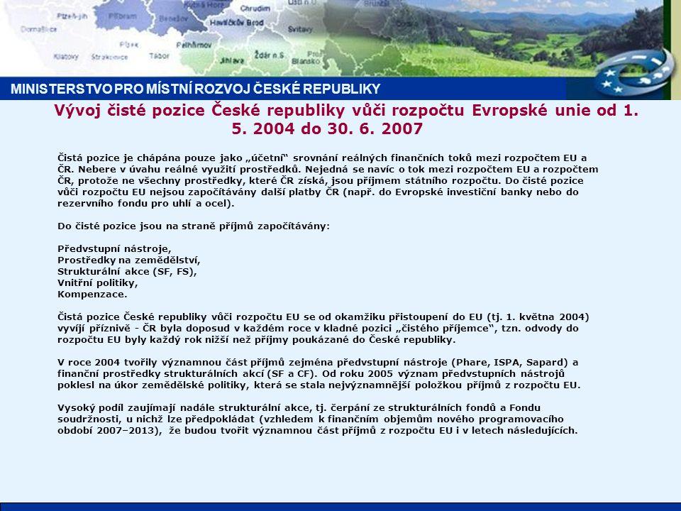 Vývoj čisté pozice České republiky vůči rozpočtu Evropské unie od 1.