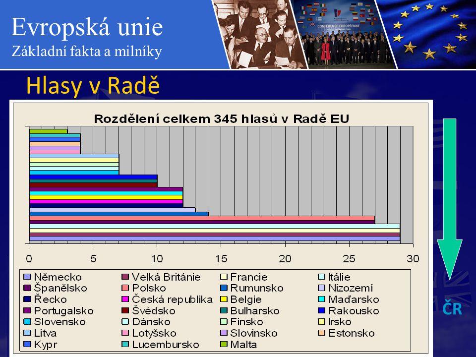 Evropská unie Základní fakta a milníky Hlasy v Radě ČR