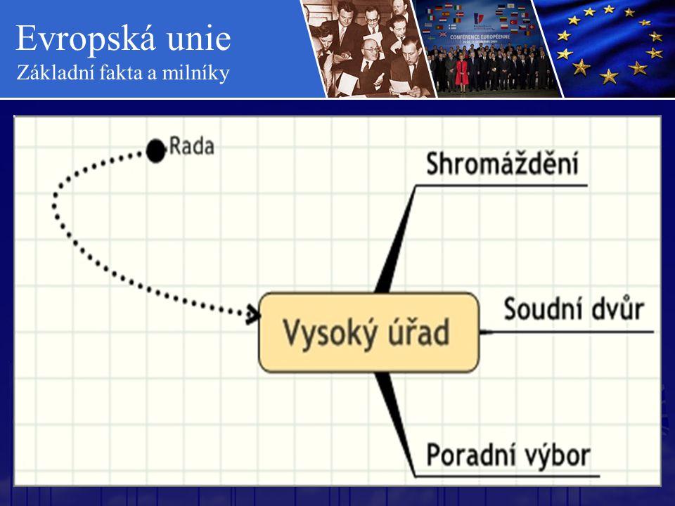 Evropská unie Základní fakta a milníky