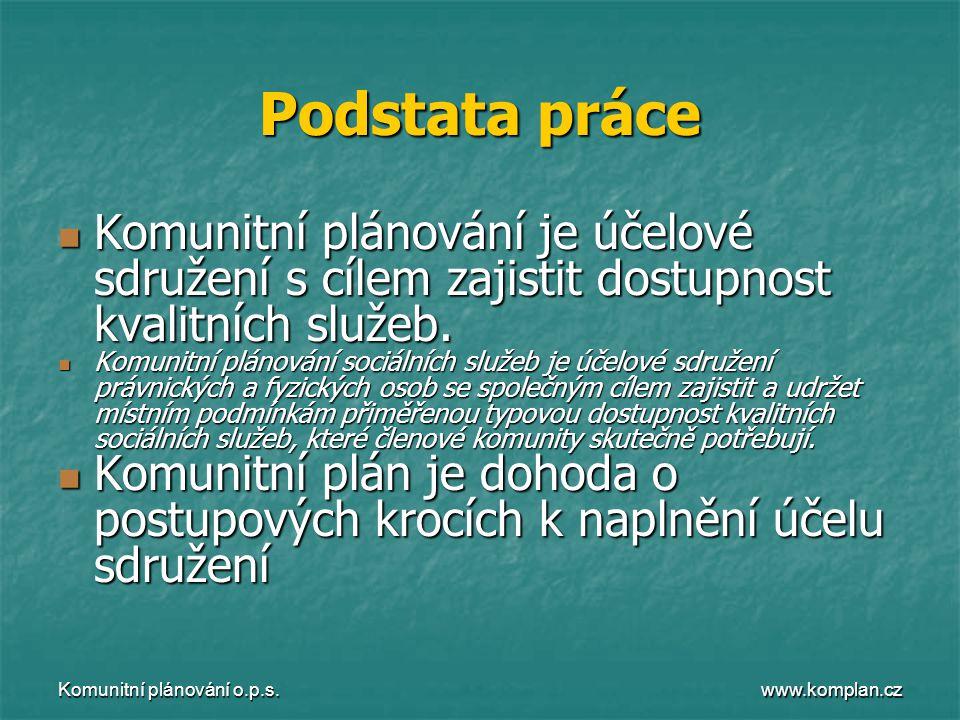 www.komplan.cz Komunitní plánování o.p.s. Podstata práce  Komunitní plánování je účelové sdružení s cílem zajistit dostupnost kvalitních služeb.  Ko