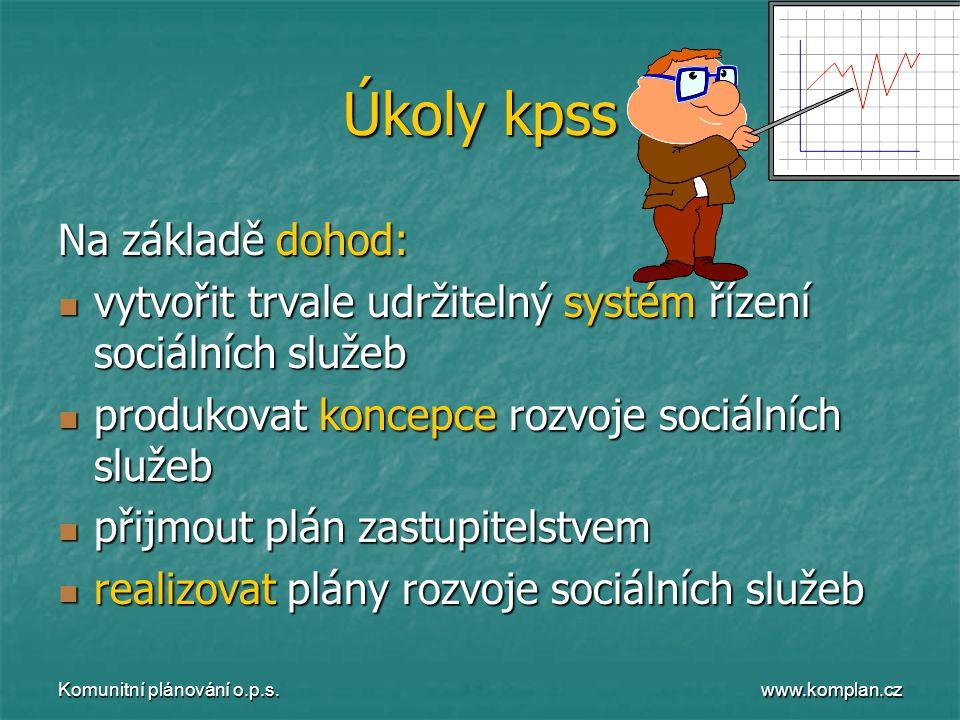 www.komplan.cz Komunitní plánování o.p.s. Úkoly kpss Na základě dohod:  vytvořit trvale udržitelný systém řízení sociálních služeb  produkovat konce