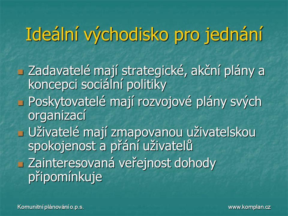 www.komplan.cz Komunitní plánování o.p.s. Ideální východisko pro jednání  Zadavatelé mají strategické, akční plány a koncepci sociální politiky  Pos