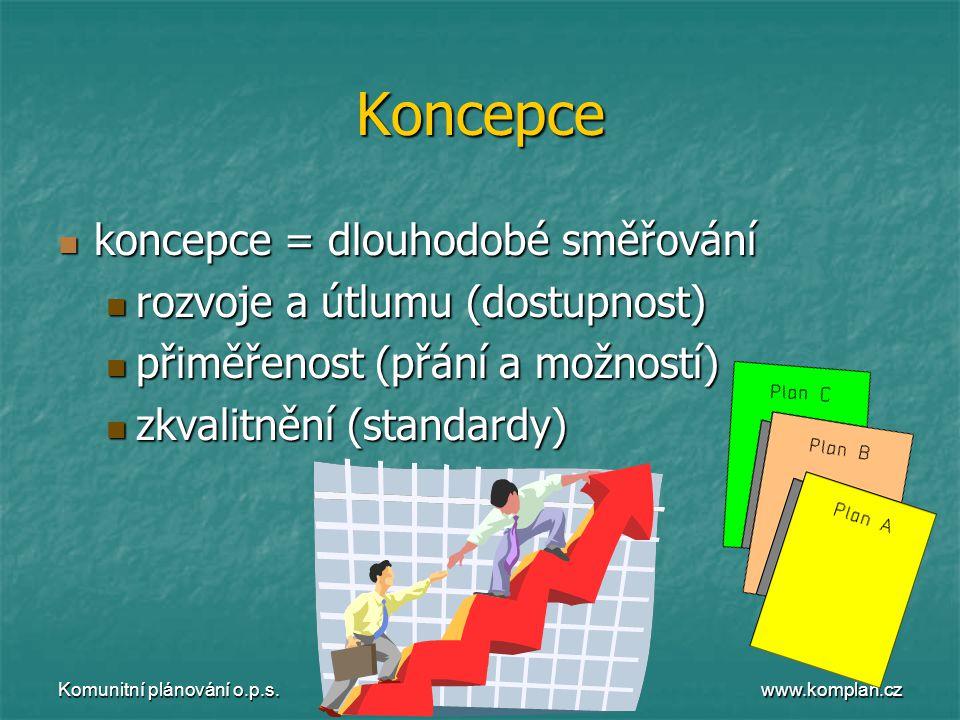 www.komplan.cz Komunitní plánování o.p.s. Koncepce  koncepce = dlouhodobé směřování  rozvoje a útlumu (dostupnost)  přiměřenost (přání a možností)