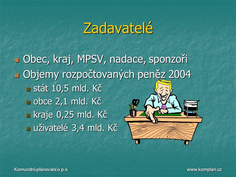 www.komplan.cz Komunitní plánování o.p.s. Zadavatelé  Obec, kraj, MPSV, nadace, sponzoři  Objemy rozpočtovaných peněz 2004  stát 10,5 mld. Kč  obc