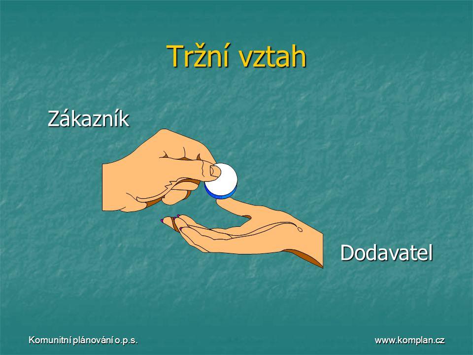 www.komplan.cz Komunitní plánování o.p.s. Tržní vztah ZákazníkDodavatel