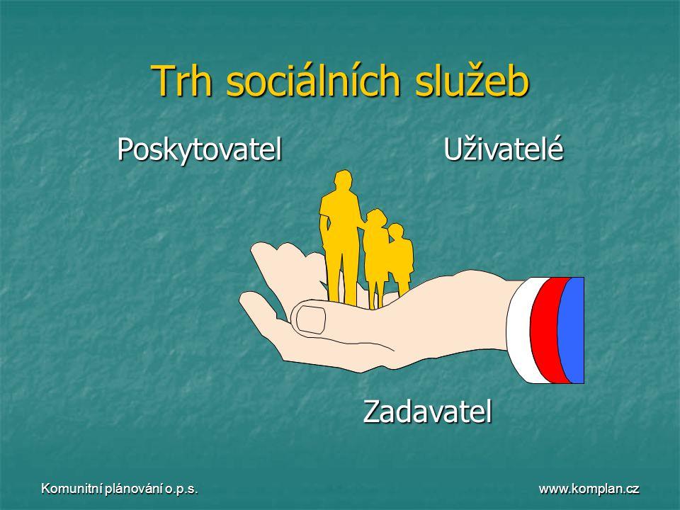 www.komplan.cz Komunitní plánování o.p.s. Trh sociálních služeb PoskytovatelUživateléZadavatel