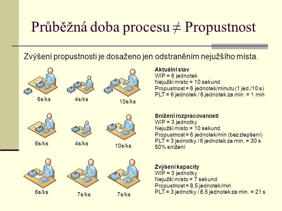Průběžná doba procesu ≠ Propustnost Zvýšení propustnosti je dosaženo jen odstraněním nejužšího místa. 6s/ks4s/ks 10s/ks 6s/ks4s/ks 10s/ks 6s/ks 7s/ks