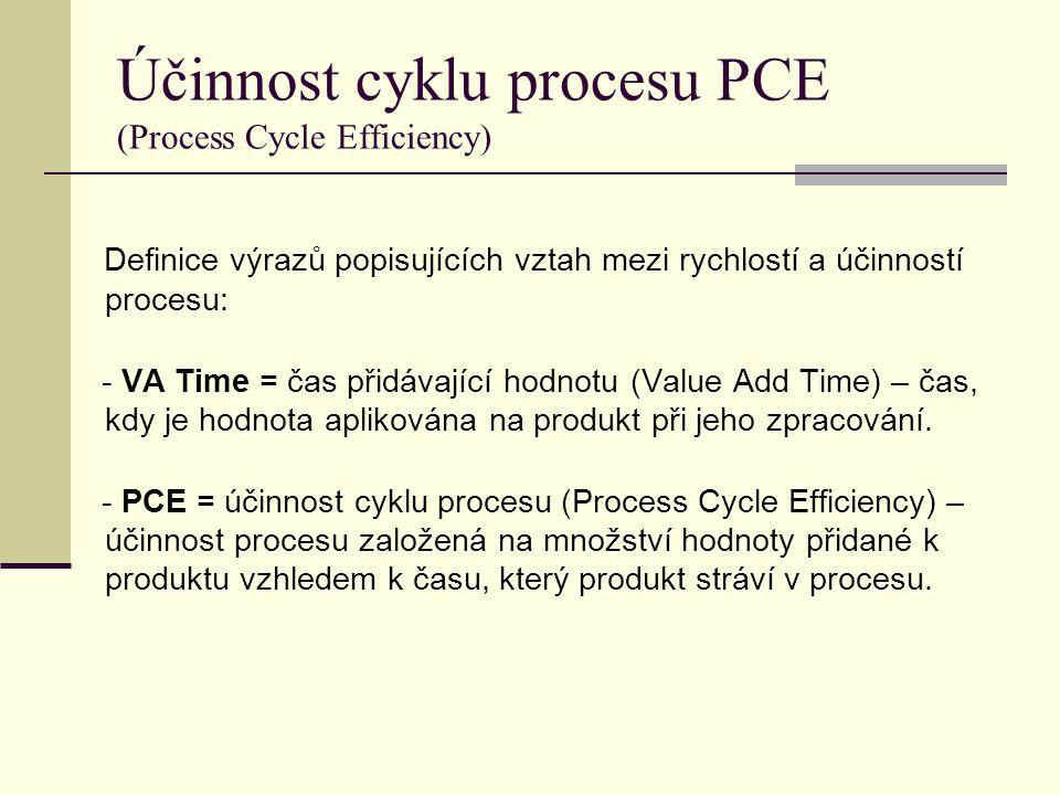 Účinnost cyklu procesu PCE (Process Cycle Efficiency) Definice výrazů popisujících vztah mezi rychlostí a účinností procesu: - VA Time = čas přidávají