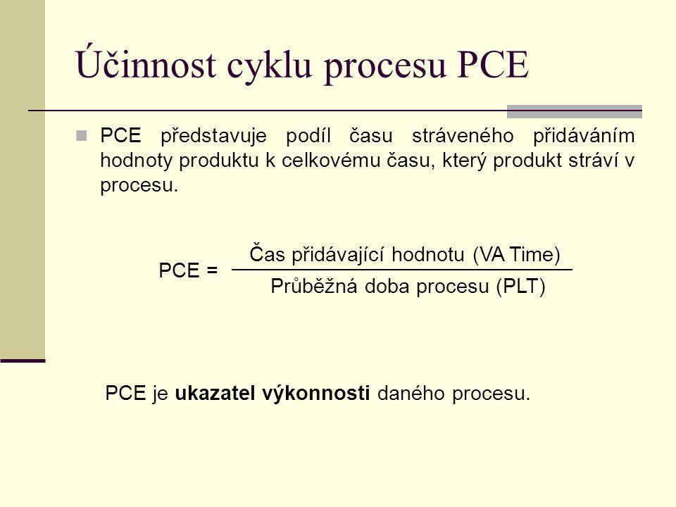 Účinnost cyklu procesu PCE  PCE představuje podíl času stráveného přidáváním hodnoty produktu k celkovému času, který produkt stráví v procesu. PCE =