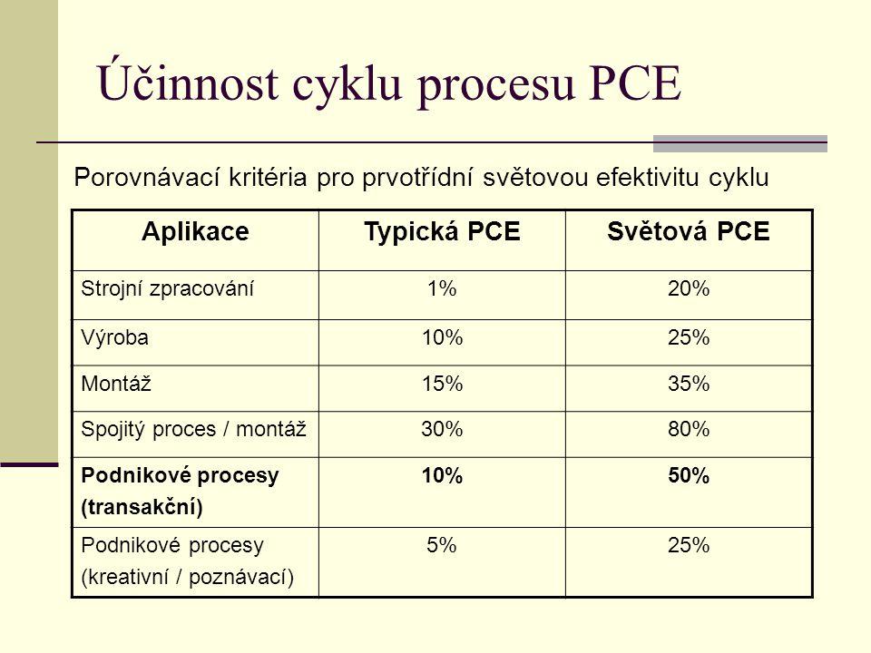 Účinnost cyklu procesu PCE Porovnávací kritéria pro prvotřídní světovou efektivitu cyklu AplikaceTypická PCESvětová PCE Strojní zpracování1%20% Výroba