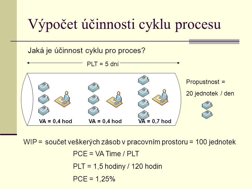 Výpočet účinnosti cyklu procesu Jaká je účinnost cyklu pro proces? Propustnost = 20 jednotek / den součet veškerých zásob v pracovním prostoru = 100 j