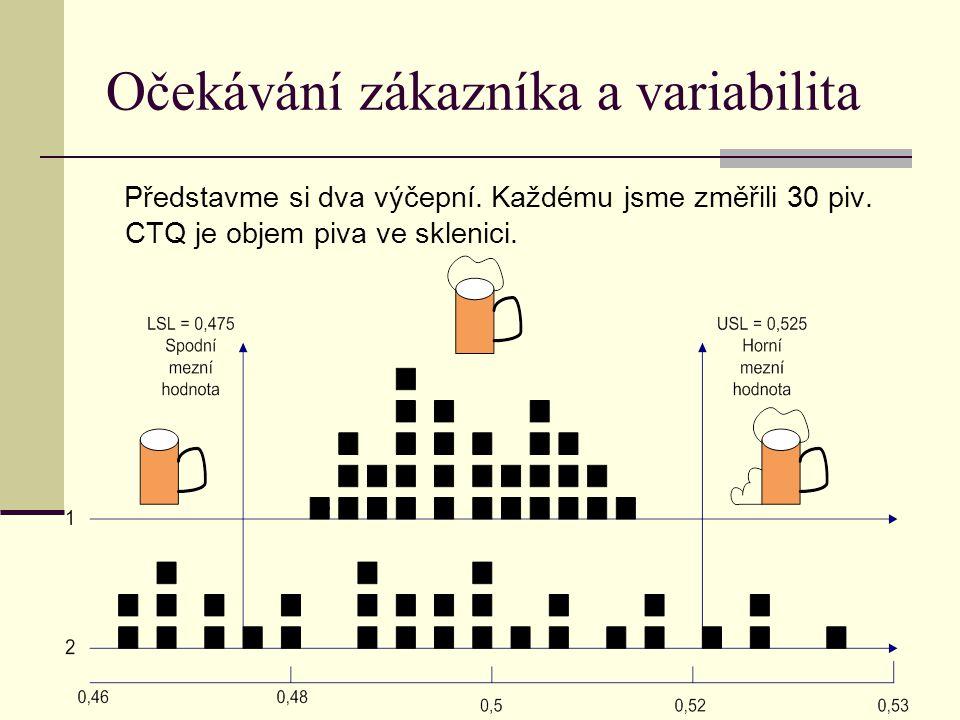 Očekávání zákazníka a variabilita Představme si dva výčepní. Každému jsme změřili 30 piv. CTQ je objem piva ve sklenici.