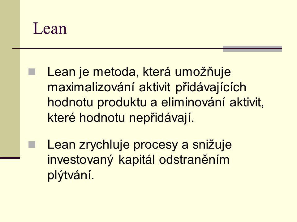 Lean  Lean je metoda, která umožňuje maximalizování aktivit přidávajících hodnotu produktu a eliminování aktivit, které hodnotu nepřidávají.  Lean z