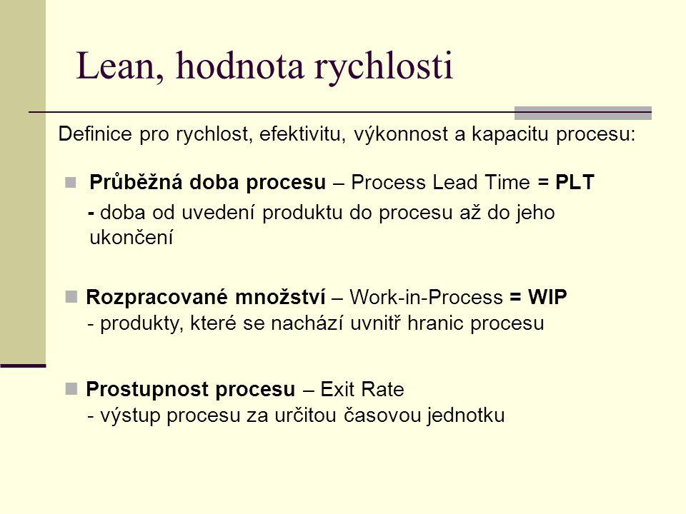 Lean, hodnota rychlosti  Průběžná doba procesu – Process Lead Time = PLT - doba od uvedení produktu do procesu až do jeho ukončení Definice pro rychl