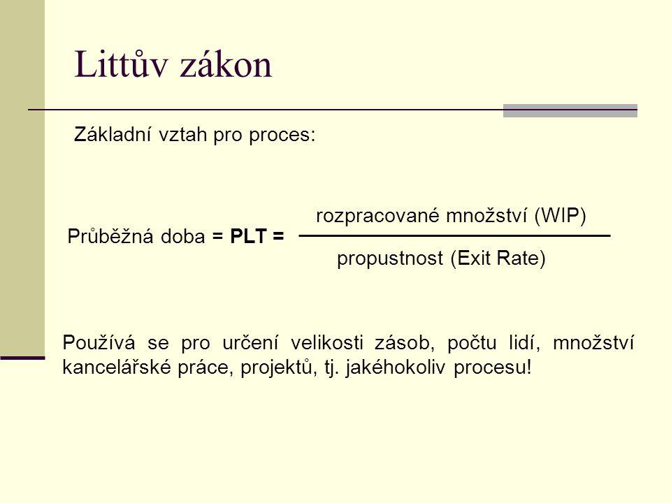 Littův zákon Základní vztah pro proces: Průběžná doba = PLT = rozpracované množství (WIP) propustnost (Exit Rate) Používá se pro určení velikosti záso