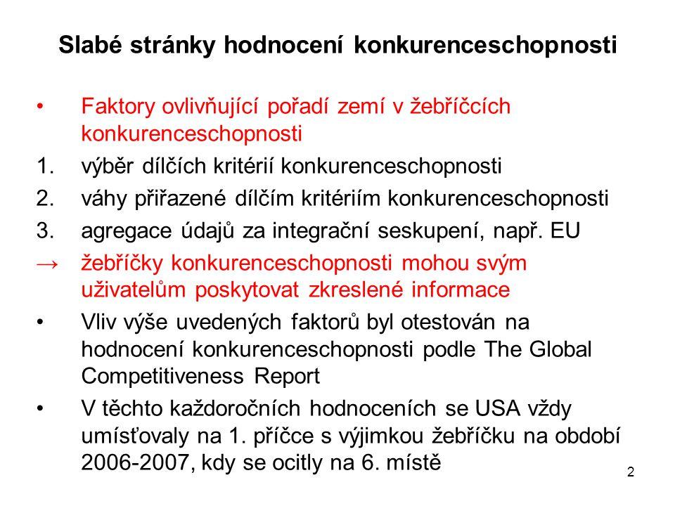 2 Slabé stránky hodnocení konkurenceschopnosti •Faktory ovlivňující pořadí zemí v žebříčcích konkurenceschopnosti 1.výběr dílčích kritérií konkurences