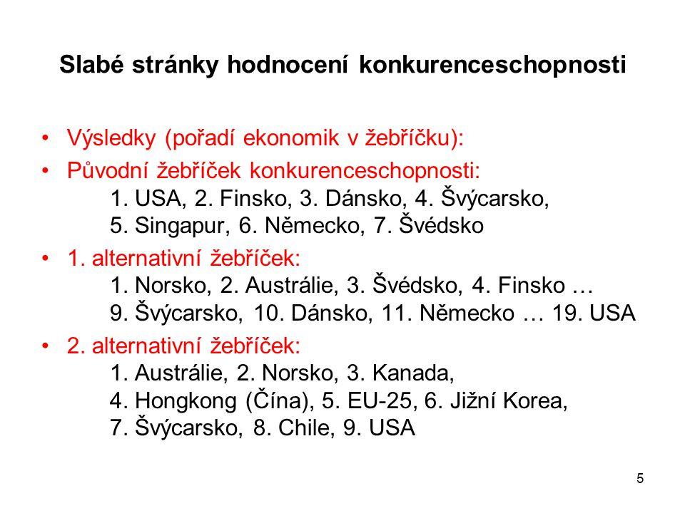 5 Slabé stránky hodnocení konkurenceschopnosti •Výsledky (pořadí ekonomik v žebříčku): •Původní žebříček konkurenceschopnosti: 1. USA, 2. Finsko, 3. D
