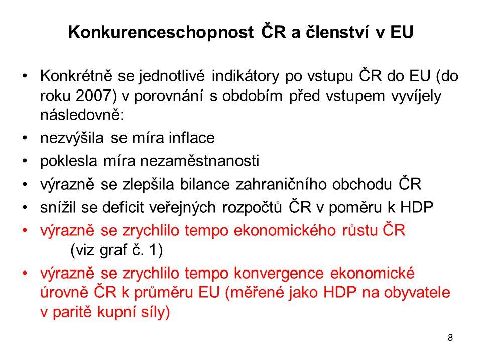 8 Konkurenceschopnost ČR a členství v EU •Konkrétně se jednotlivé indikátory po vstupu ČR do EU (do roku 2007) v porovnání s obdobím před vstupem vyví