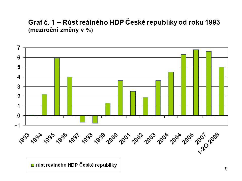 9 Graf č. 1 – Růst reálného HDP České republiky od roku 1993 (meziroční změny v %)
