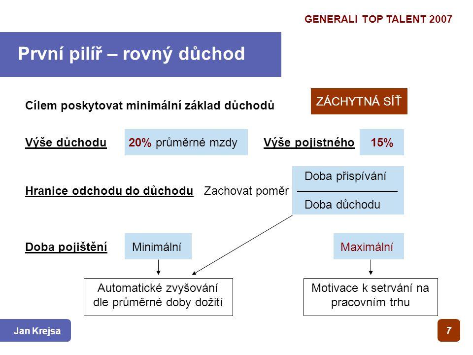 GENERALI TOP TALENT 2007 Jan Krejsa Cílem poskytovat minimální základ důchodů Výše důchodu 7 První pilíř – rovný důchod ZÁCHYTNÁ SÍŤ 20% průměrné mzdy Výše pojistného 15% Hranice odchodu do důchodu Doba přispívání Doba důchodu Zachovat poměr Doba pojištění Minimální Maximální Automatické zvyšování dle průměrné doby dožití Motivace k setrvání na pracovním trhu