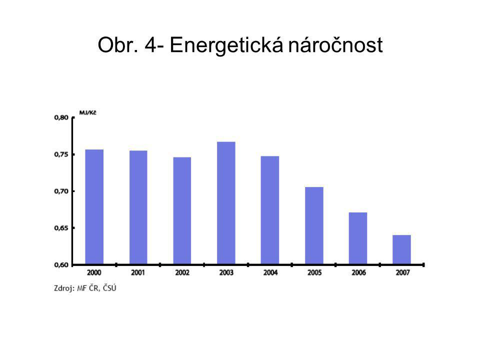 Obr. 4- Energetická náročnost