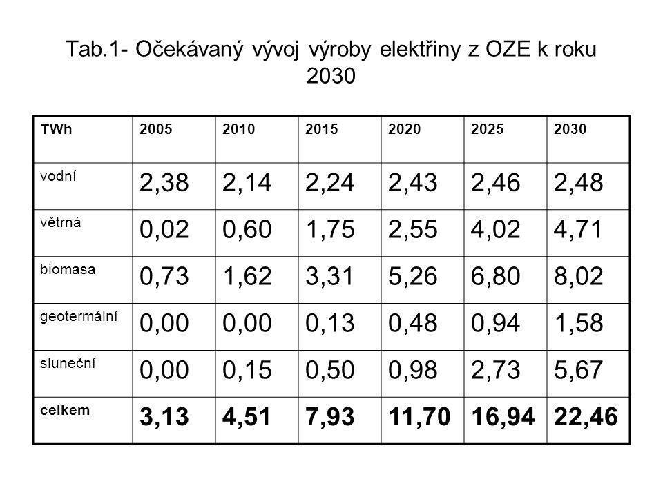 Tab.1- Očekávaný vývoj výroby elektřiny z OZE k roku 2030 TWh200520102015202020252030 vodní 2,382,142,242,432,462,48 větrná 0,020,601,752,554,024,71 b