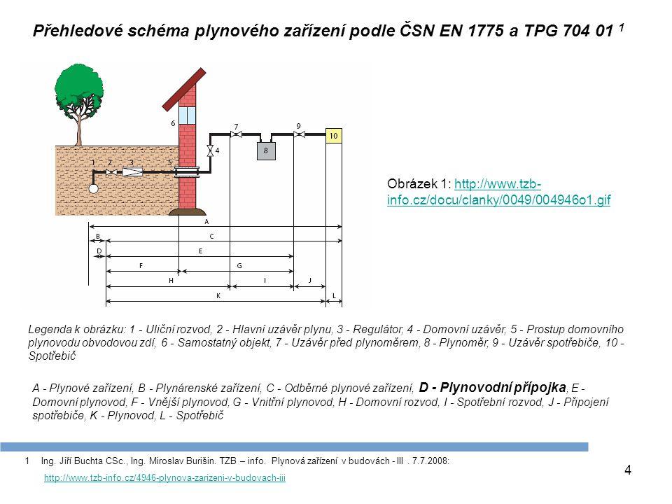 4 1Ing. Jiří Buchta CSc., Ing. Miroslav Burišin. TZB – info. Plynová zařízení v budovách - III. 7.7.2008: http://www.tzb-info.cz/4946-plynova-zarizeni