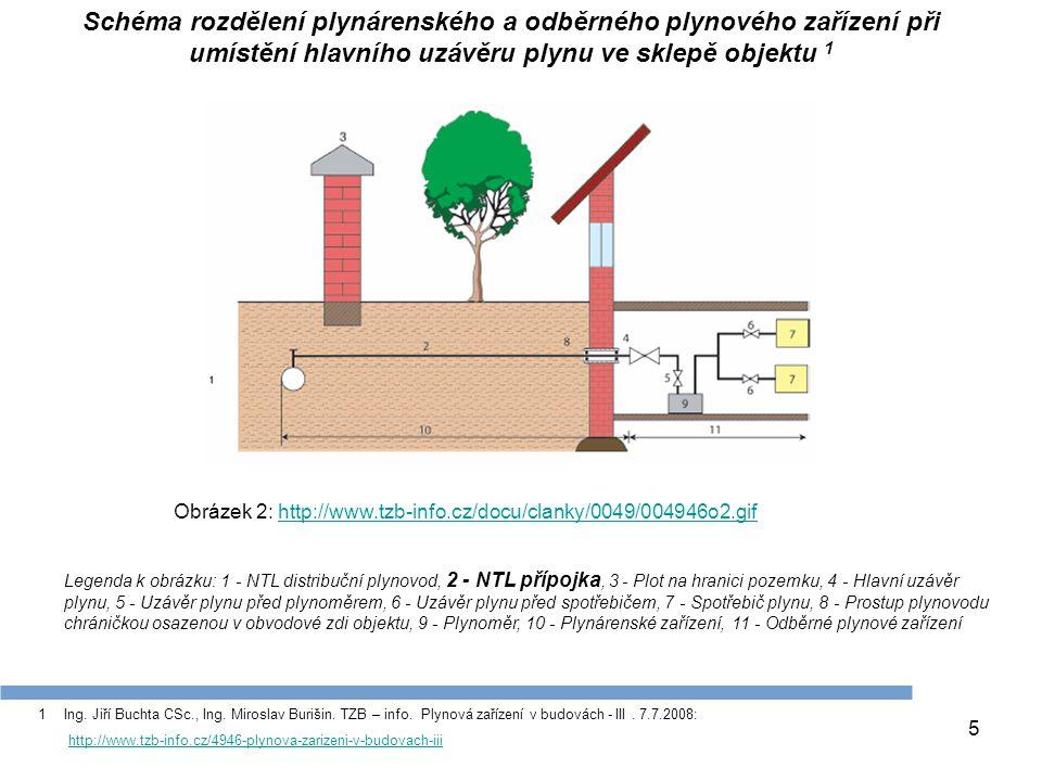 5 Obrázek 2: http://www.tzb-info.cz/docu/clanky/0049/004946o2.gifhttp://www.tzb-info.cz/docu/clanky/0049/004946o2.gif Schéma rozdělení plynárenského a
