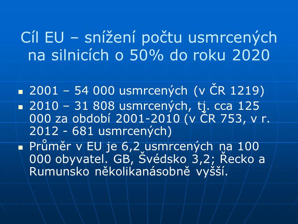 Cíl EU – snížení počtu usmrcených na silnicích o 50% do roku 2020   2001 – 54 000 usmrcených (v ČR 1219)   2010 – 31 808 usmrcených, tj. cca 125 0