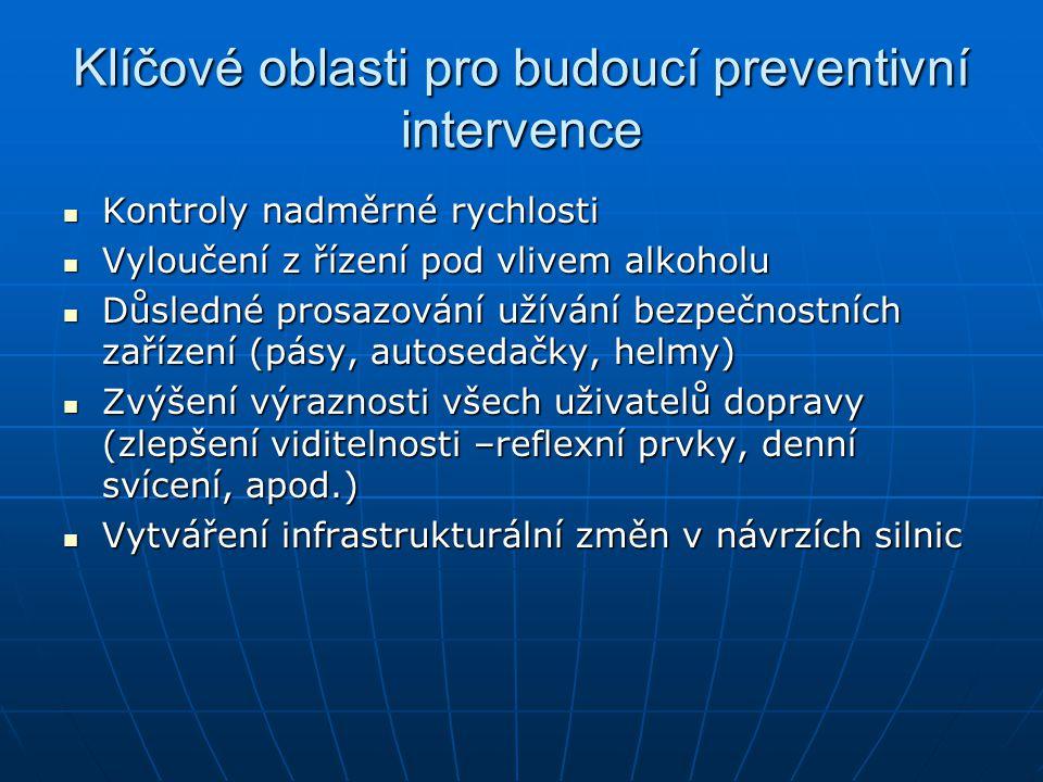 Klíčové oblasti pro budoucí preventivní intervence  Kontroly nadměrné rychlosti  Vyloučení z řízení pod vlivem alkoholu  Důsledné prosazování užívá