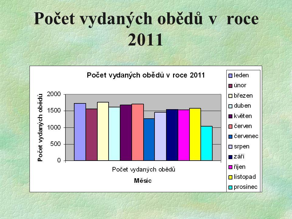 Počet vydaných obědů v roce 2011
