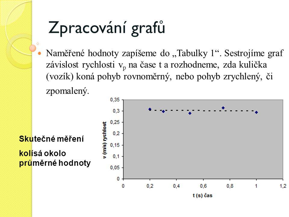 """Zpracování grafů  Naměřené hodnoty zapíšeme do """"Tabulky 1"""". Sestrojíme graf závislost rychlosti v p na čase t a rozhodneme, zda kulička (vozík) koná"""