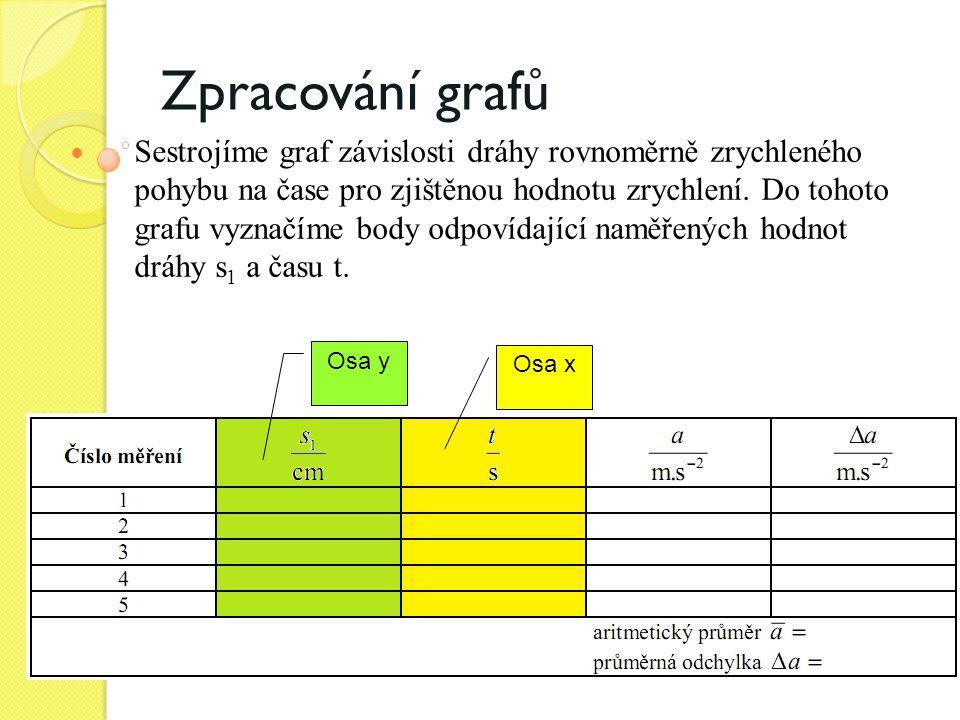 Zpracování grafů  Sestrojíme graf závislosti dráhy rovnoměrně zrychleného pohybu na čase pro zjištěnou hodnotu zrychlení. Do tohoto grafu vyznačíme b