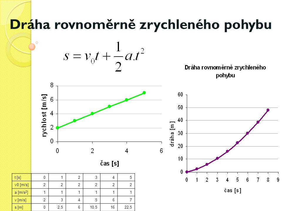 Dráha rovnoměrně zrychleného pohybu t [s]012345 v0 [m/s]222222 a [m/s 2 ]111111 v [m/s]234567 s [m]02,5610,51622,5